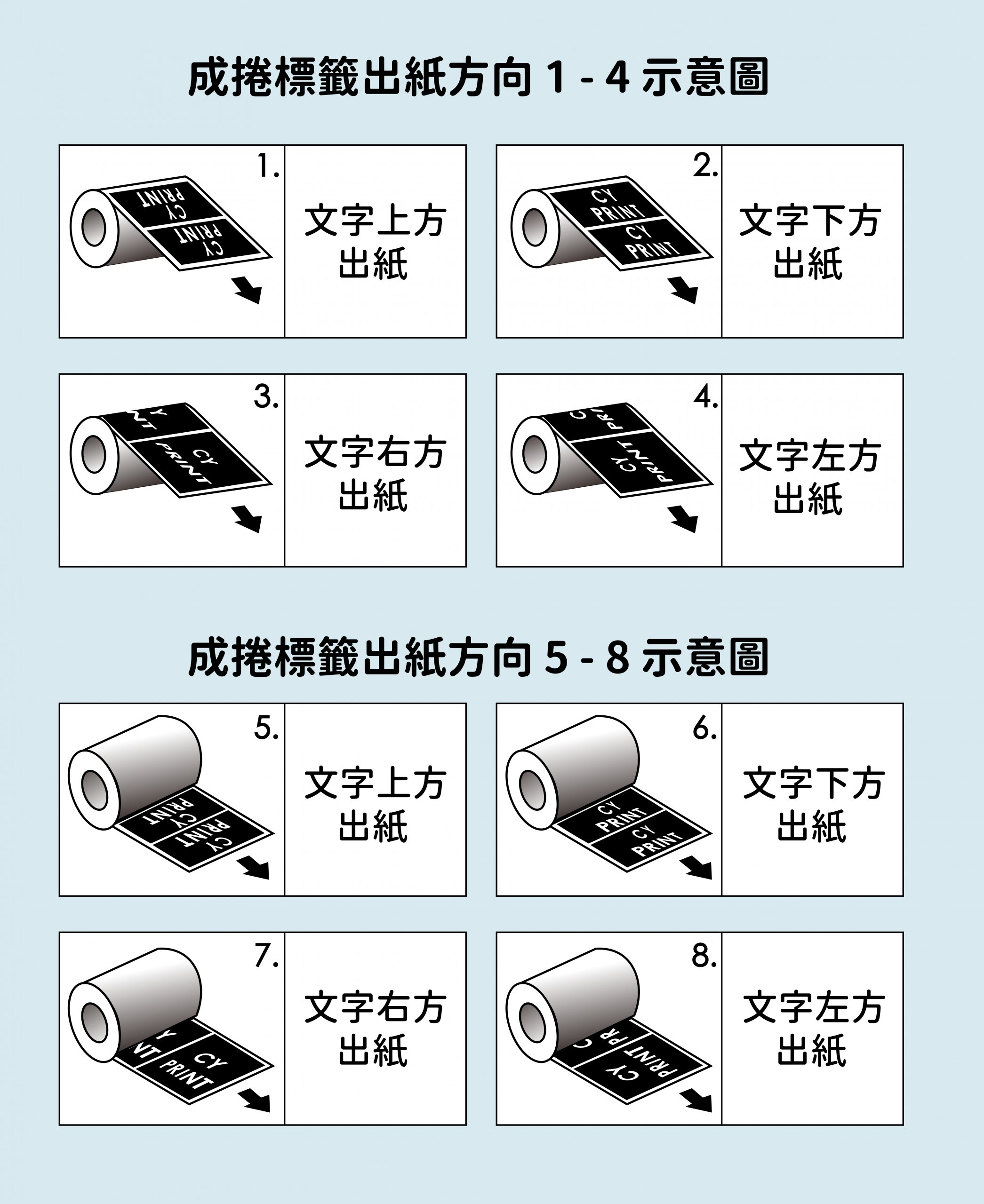 Copy position 貼紙出標方向 (中文)